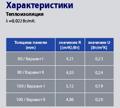 характеристики кровельных панелей Kingspan X-dek