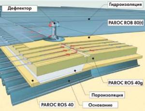 Устройство системы PAROC Air