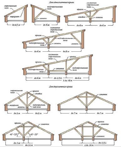 Рис. 2. Схемы и элементы несущих наслонных деревянных стропил