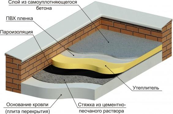 Чем делают бетон мосты бетон